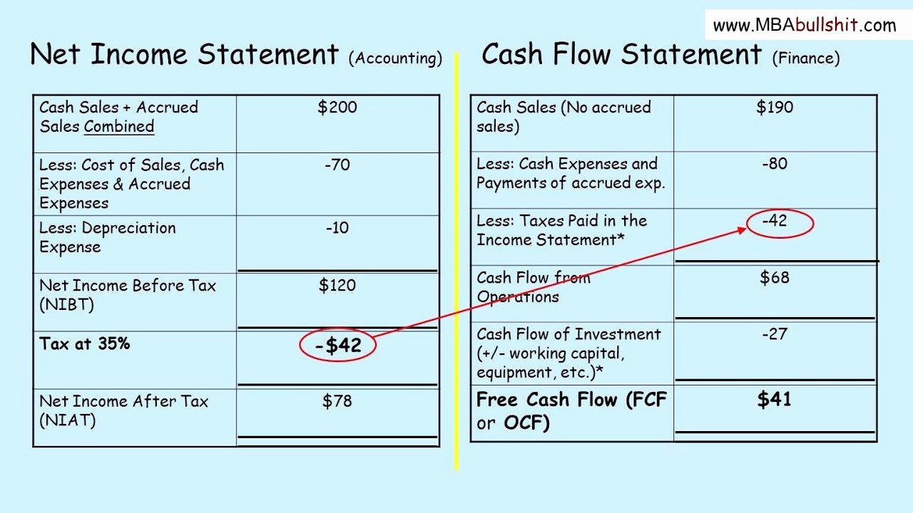 Simple Statement Of Cash Flow Unique Cash Flow Statement Tutorial In 3 Easy Steps