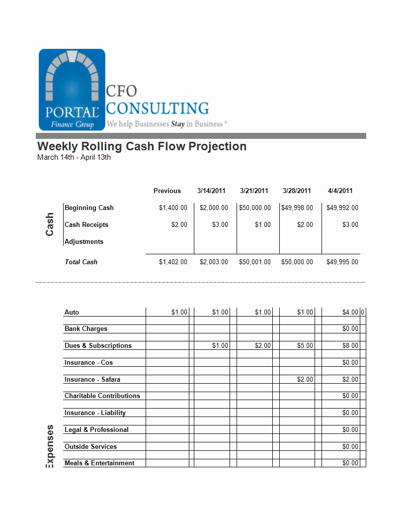 Small Business Cash Flow Projection Best Of Free Weekly Rolling Cash Flow Projection