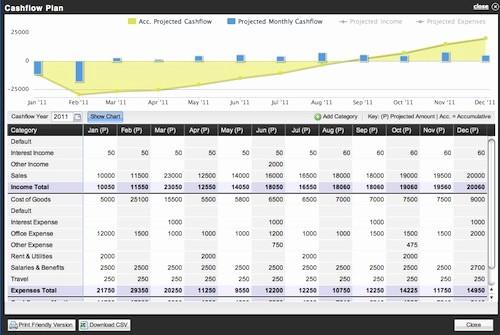 Small Business Cash Flow Projection Inspirational Cash Flow Projection Worksheet Template Business Cash Flow