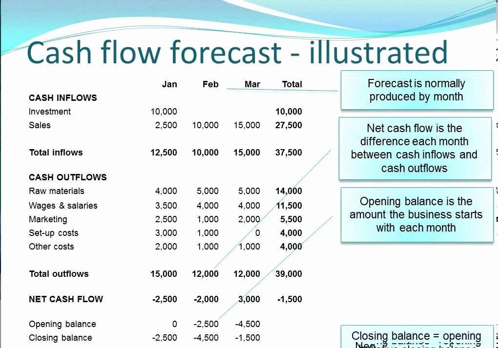 Small Business Cash Flow Projection New Cash Flow forecasting Vidlessonv