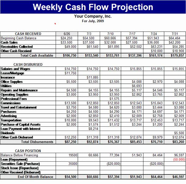 Small Business Cash Flow Projection Unique Weekly Cash Flow Projection Templates Work