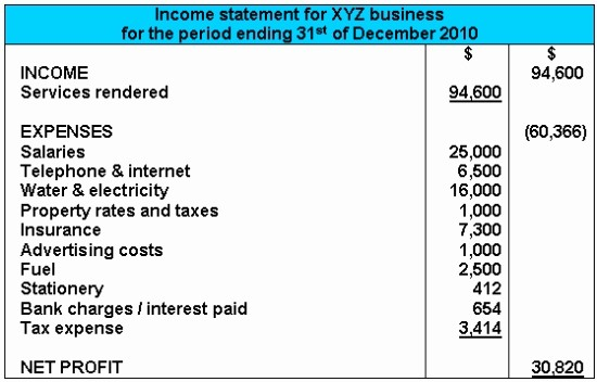 Small Business Income Statement Example Elegant In E Statement Example format Explanations