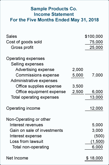 Small Business Income Statement Example Elegant Multiple Step In E Statement
