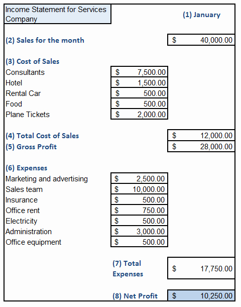 Small Business Income Statement Example Inspirational Sample Excel Sheet In E Statement for Service Businesses