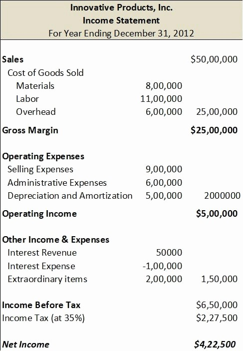 Small Business Income Statement Example Luxury top 5 Resources to Get Free In E Statement Templates