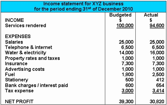 Small Business Income Statement Example New Hair & Beauty Salon Business Plan Writing Help