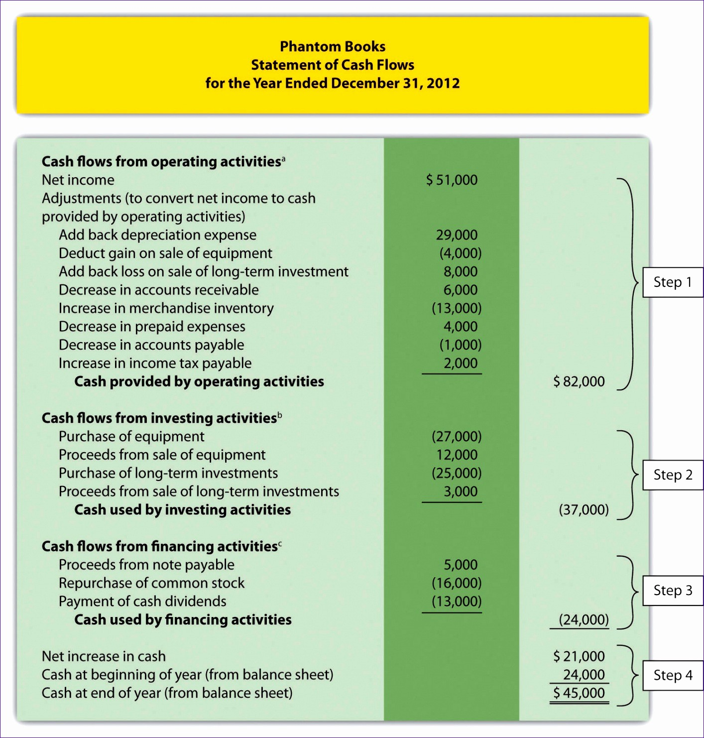 Small Business P&l Best Of 6 Monthly Cash Flow Template Excel Exceltemplates