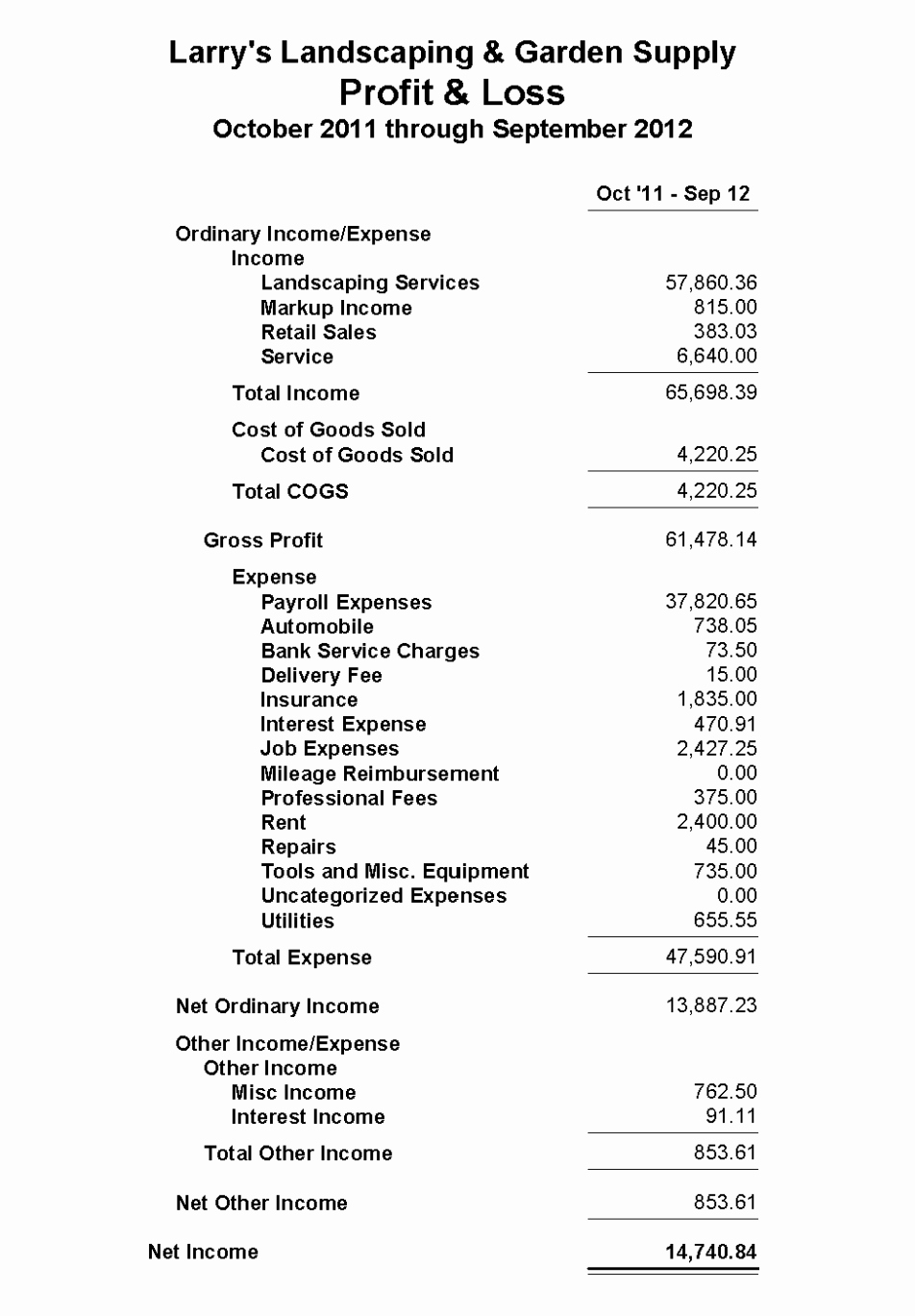 Small Business P&l Inspirational Profit and Loss Statement Template Excel