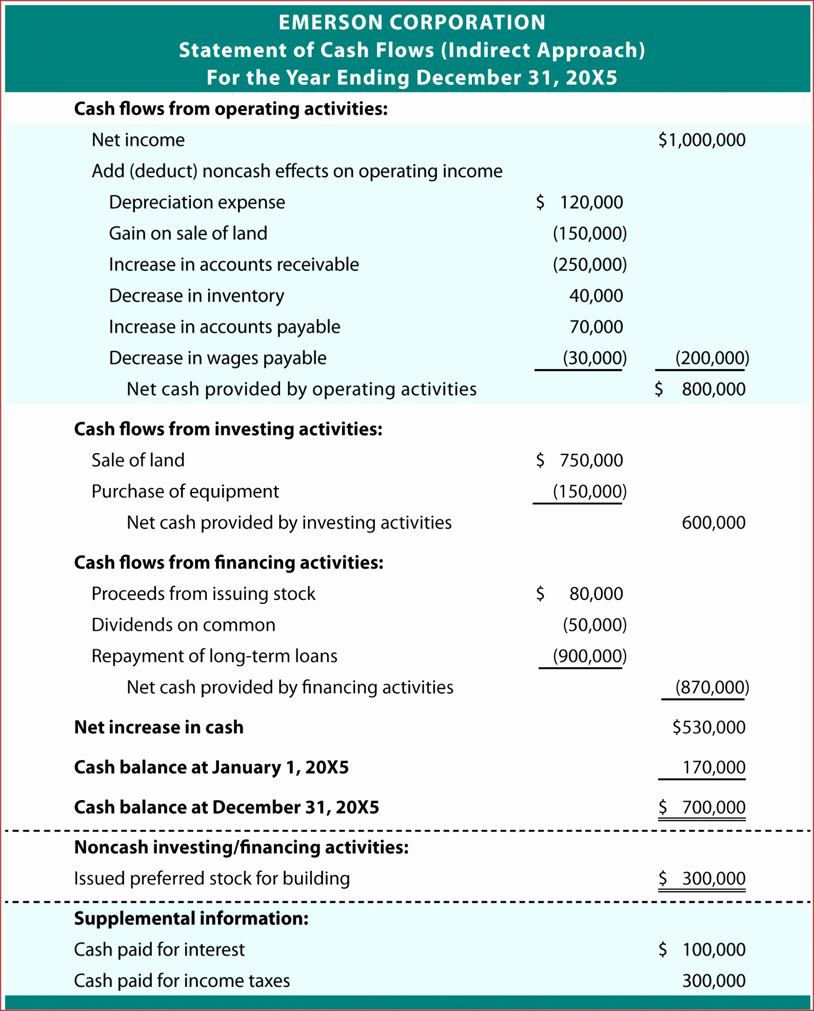 Small Business P&l New 6 Monthly Cash Flow Template Excel Exceltemplates