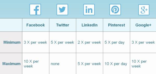 Social Media Post Schedule Template Inspirational How to Create A social Media Posting Schedule