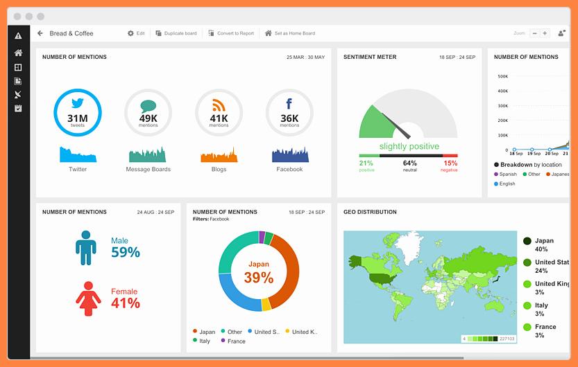 Social Media Report Template Download Best Of 7 social Media Monitoring Report Template