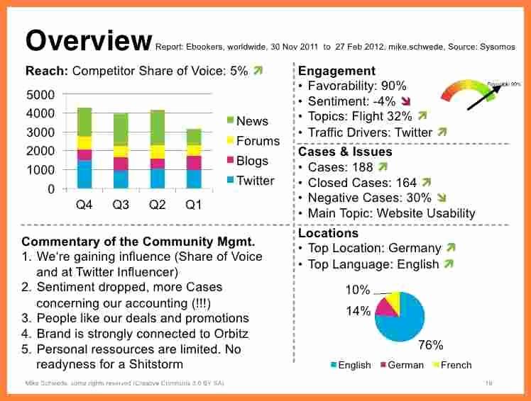 Social Media Report Template Download Fresh 7 social Media Monitoring Report Template