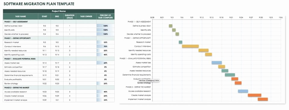 Software Project Plan Template Excel Lovely Checklists and tools for software Migration Planning