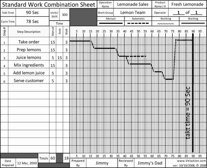 Standard Work Template for Office New Standard Work Sheet Free Blank form