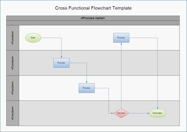 Swim Lane Diagram Ppt Template Awesome Cross Functional Flowchart Template Powerpoint – Harddance