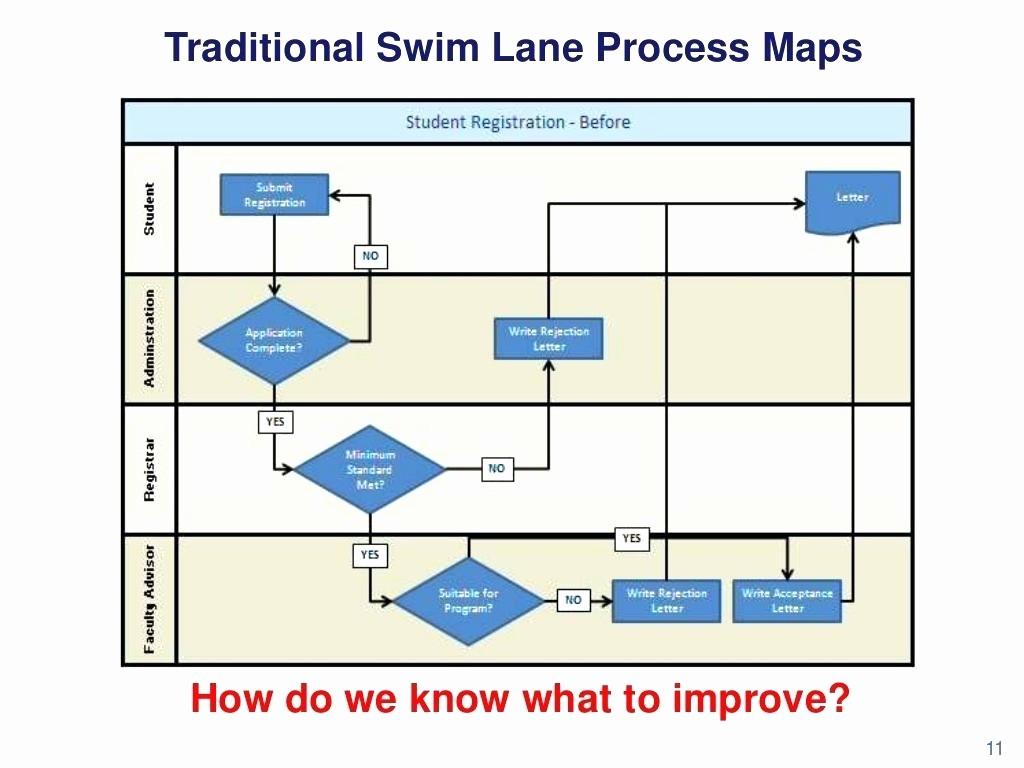 Swim Lane Diagram Ppt Template Best Of Diagram Swim Lane Diagram In Ppt