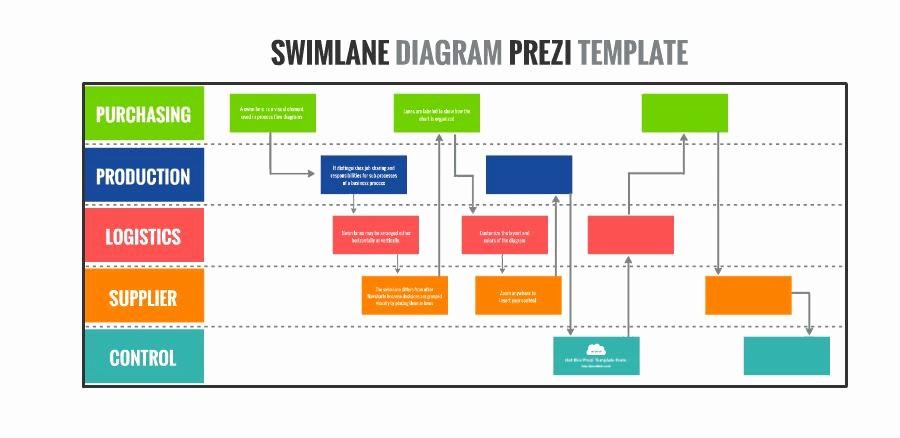 Swim Lane Diagram Ppt Template Best Of Swimlane Diagram Presentation Template
