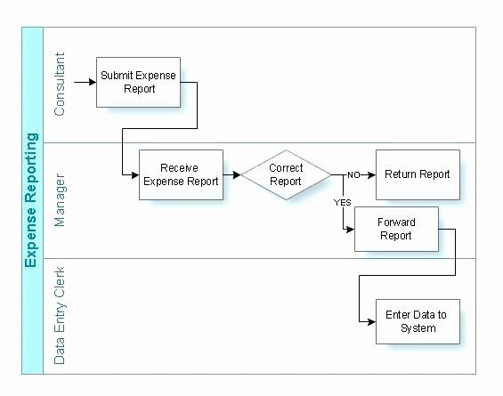 Swim Lane Diagram Ppt Template Fresh Excel Flowchart Template Swim Lane Diagram Sample