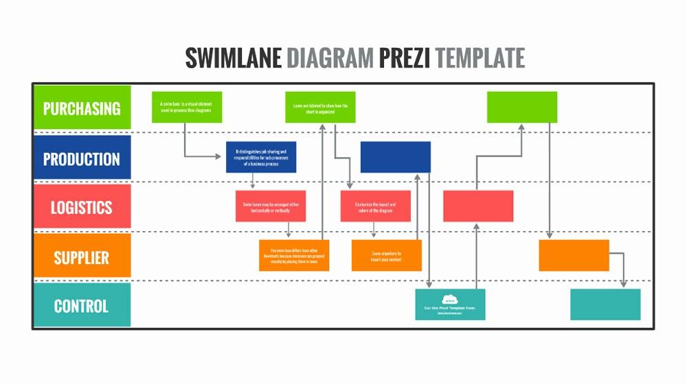 Swim Lane Diagram Ppt Template Luxury Swimlane Diagram Prezi Template
