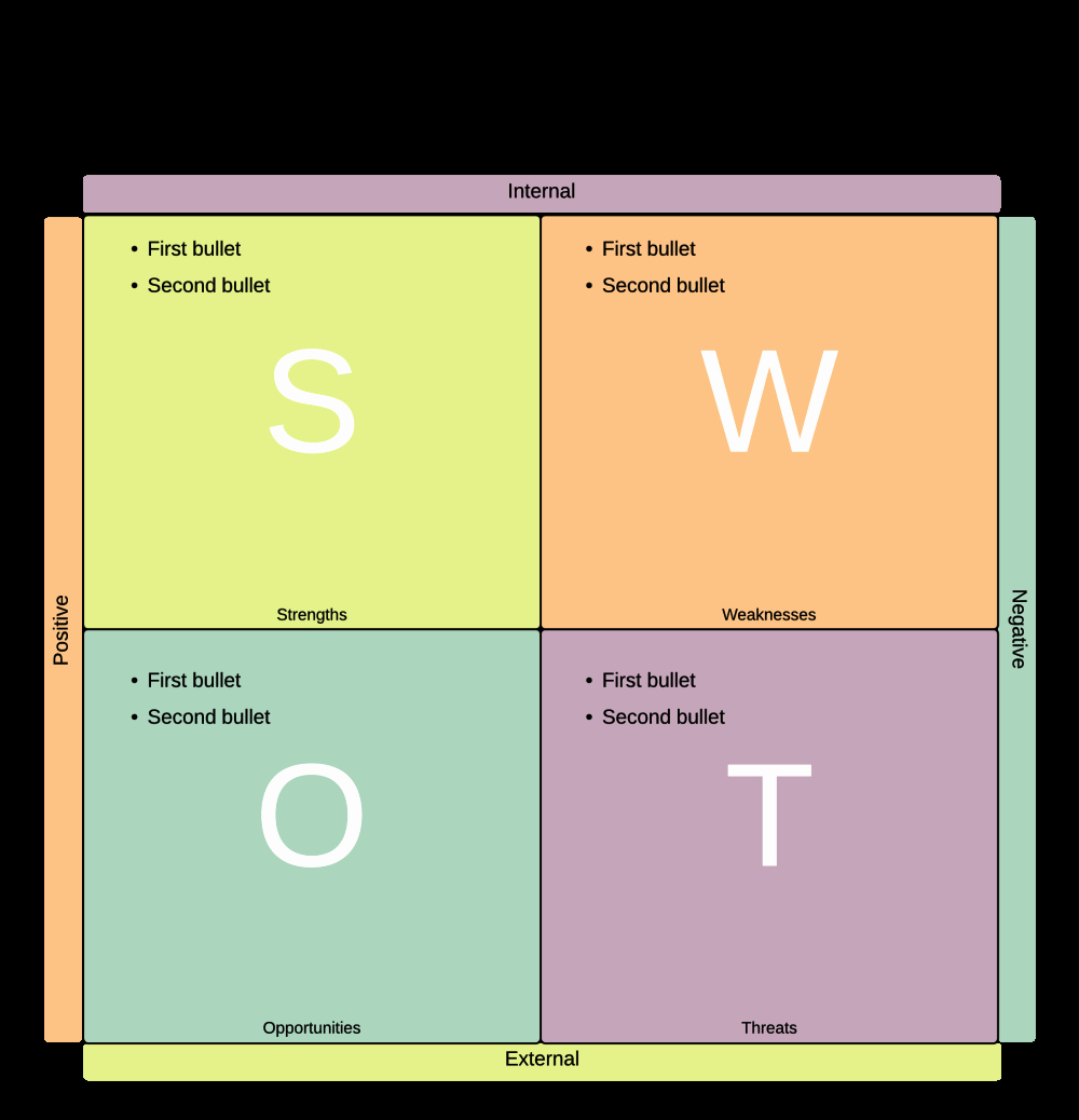 Swot Analysis Template Microsoft Word Awesome How to Create A Swot Analysis Diagram In Powerpoint