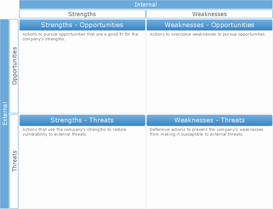 Swot Analysis Template Microsoft Word Best Of Swot Analysis Template Word