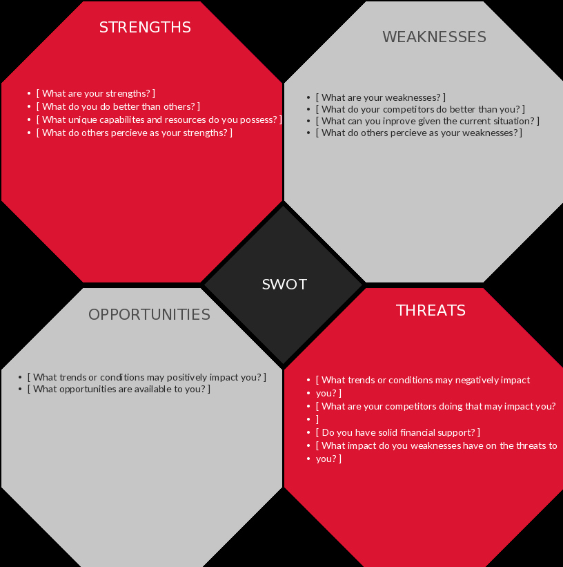 Swot Analysis Template Microsoft Word Inspirational Swot Analysis Templates