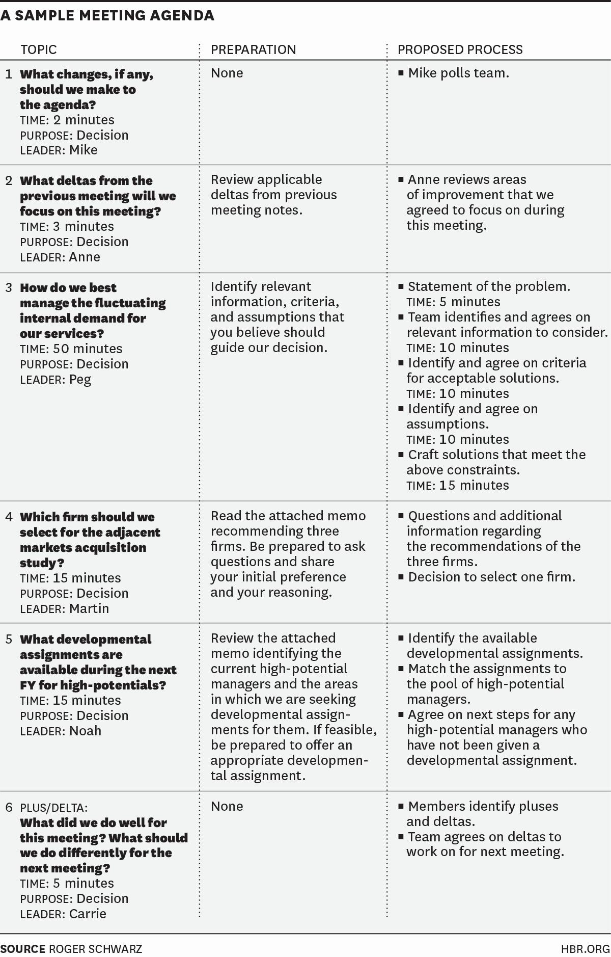 Team Meeting Agenda Template Word Beautiful How to Design An Agenda for An Effective Meeting