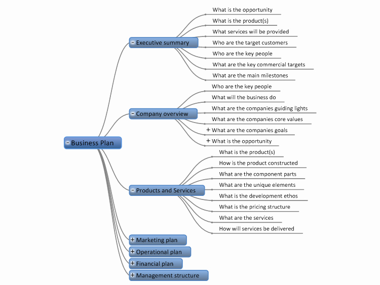 Template for A Business Plan Fresh Business Plan Template Mindgenius Mind Map Template