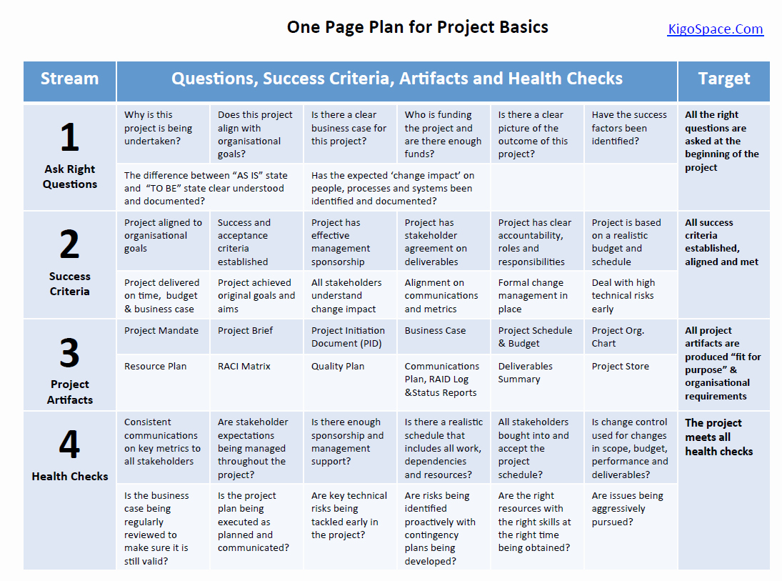 Template for A Project Plan Awesome Project Management 101 E Page Plan for Project Basics