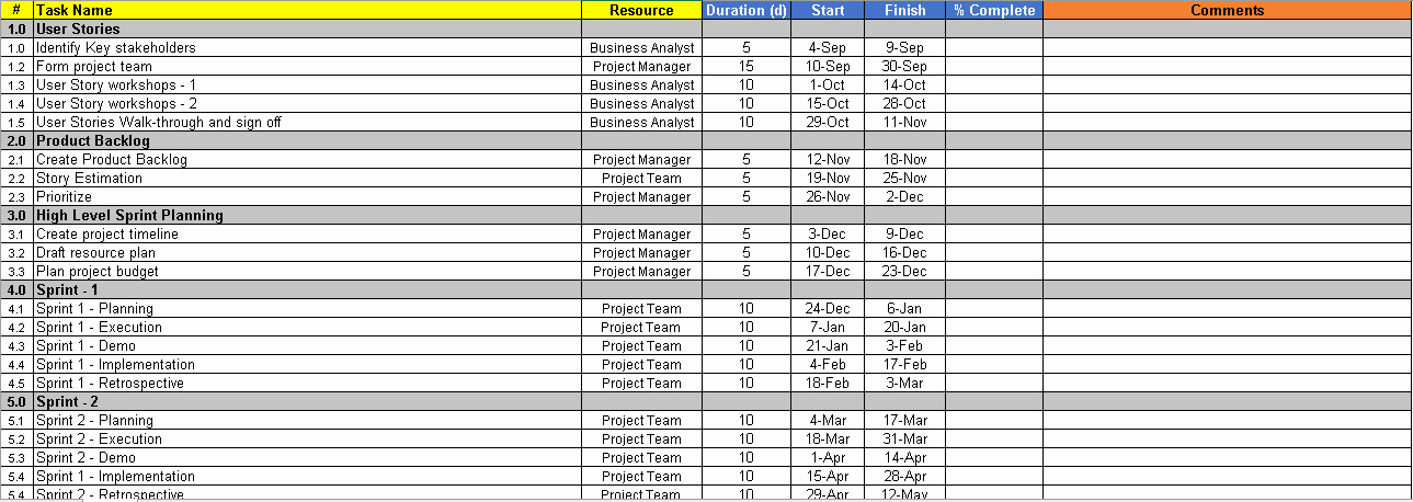 Template for A Project Plan Beautiful Agile Project Planning 6 Project Plan Templates Free