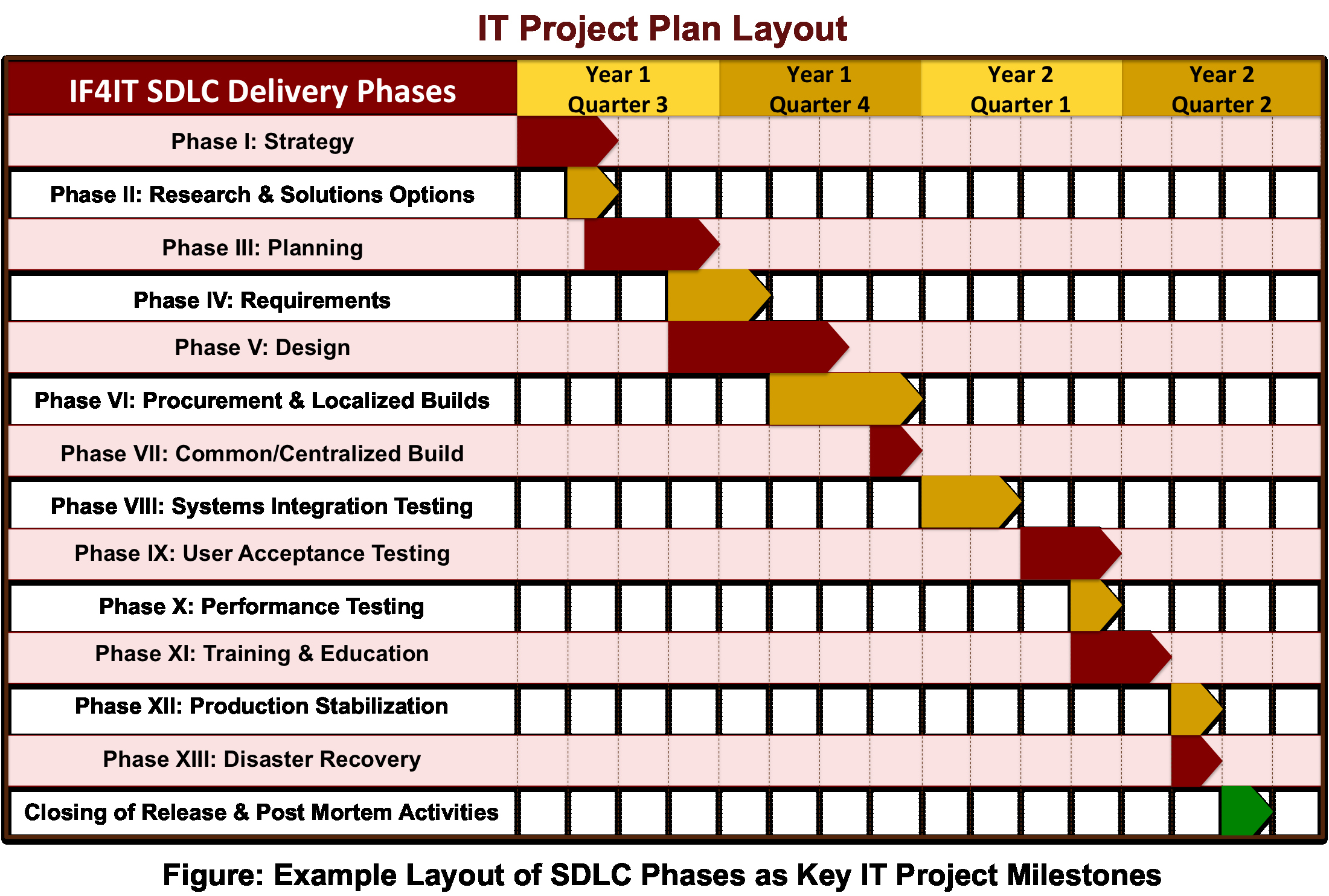 Template for A Project Plan Lovely if4it Sdlc Framework