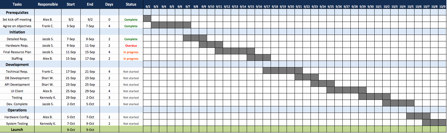 Template for A Project Plan Luxury top Project Plan Templates for Excel