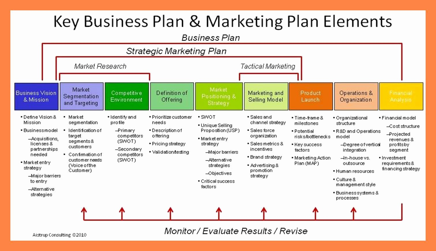 Template Of A Business Plan New 10 Business Plans Templates