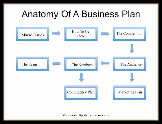 Templates for A Business Plan Best Of the Anatomy Of A Business Plan On Cessfully