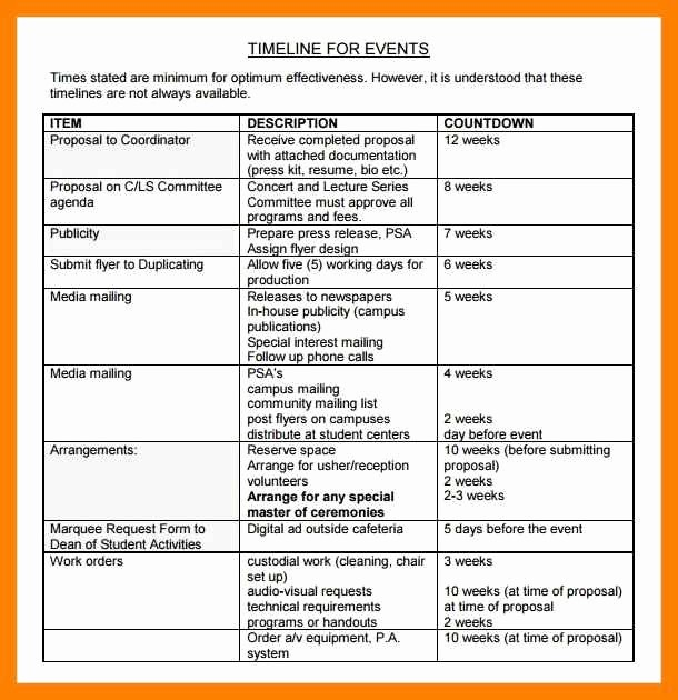 Timeline Of events Template Word Best Of event Timeline Template Word