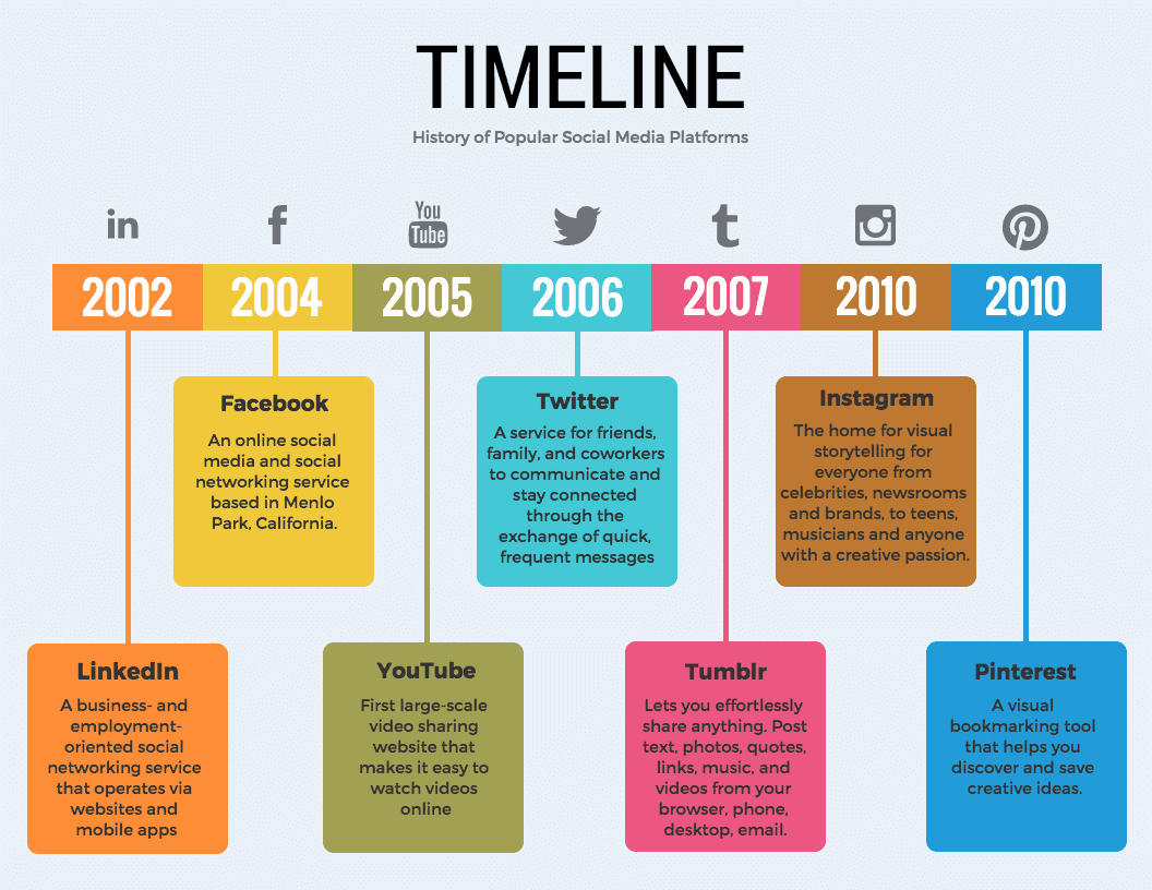 Timeline Of events Template Word New 20 Timeline Template Examples and Design Tips Venngage