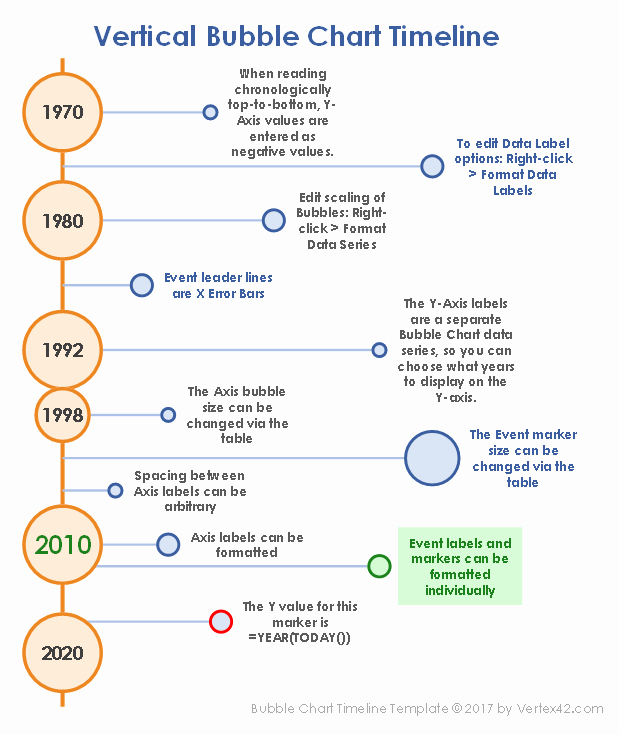 Timeline Of events Template Word Unique Excel Bubble Chart Timeline Template
