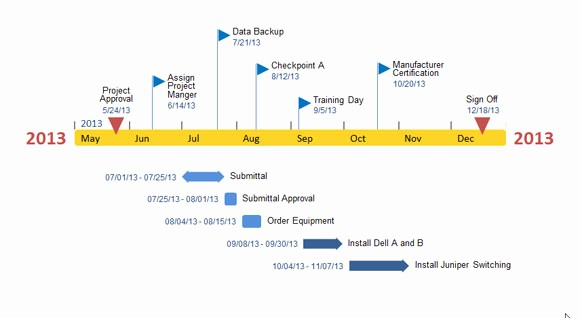 Timeline Templates for Microsoft Word New Fice Timeline Add In for Powerpoint