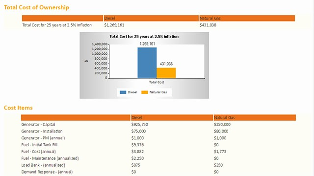Total Cost Of Ownership Calculations Awesome Generac Industrial Power Natural Gas Fuel