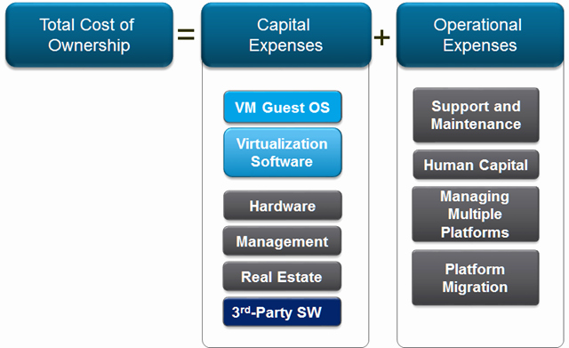 Total Cost Of Ownership Calculations Awesome Vmware Tco Parison Calculator now Shows that Stepping