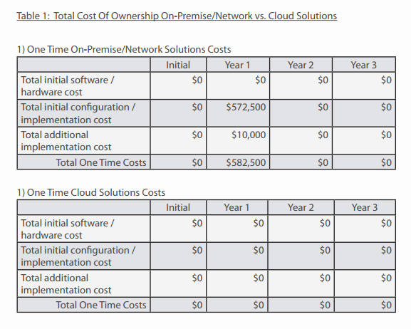 Total Cost Of Ownership Calculations Best Of 4 total Cost Of Ownership Calculators – Word Templates