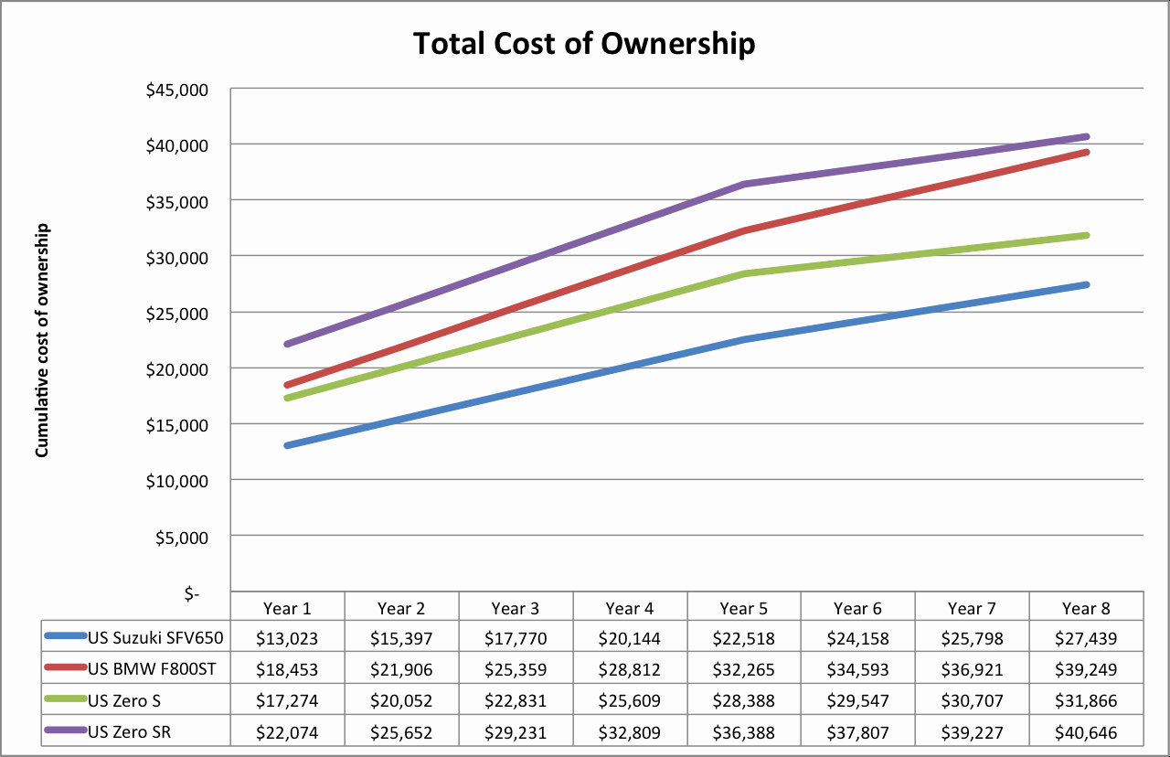 Total Cost Of Ownership Calculations Best Of Electric Motorcycles are as Disruptive as Tesla's Cars