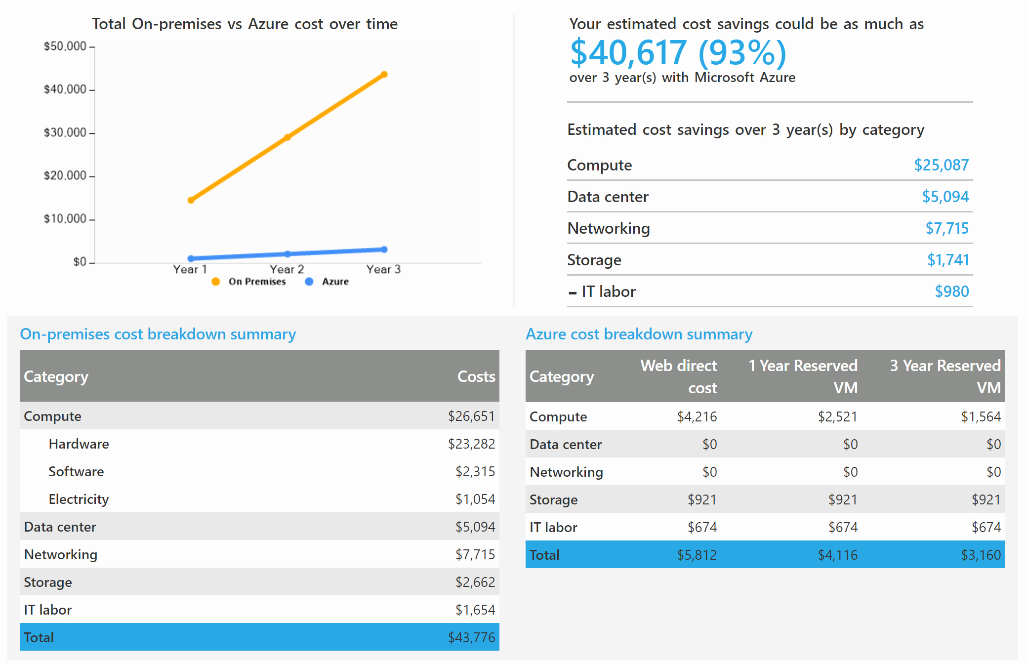 Total Cost Of Ownership Calculations Elegant Demystifying Azure Migrations Part 7 assess Azure