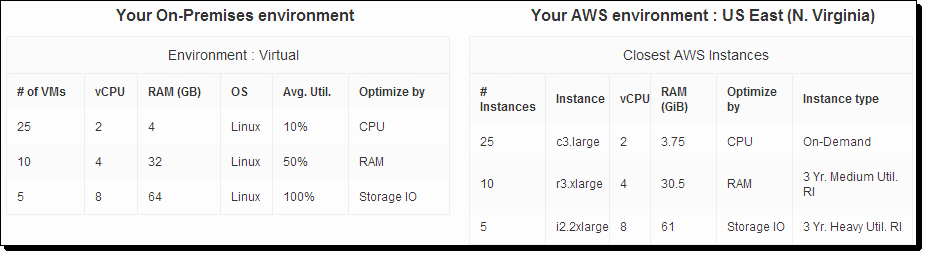 Total Cost Of Ownership Calculations Fresh the New Aws Tco total Cost Of Ownership Calculator