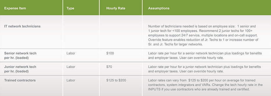 Total Cost Of Ownership Calculations Fresh total Cost Of Ownership Tco Calculator