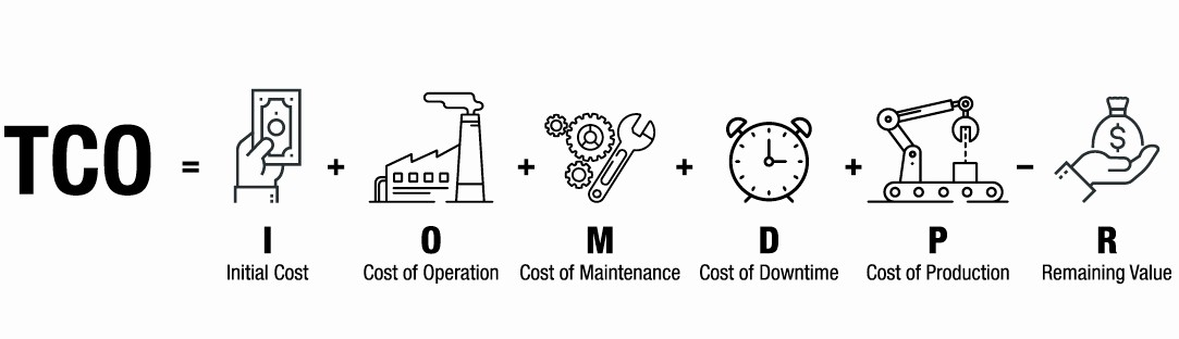 Total Cost Of Ownership Calculations Inspirational How to Calculate total Cost Of Ownership