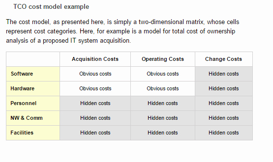 Total Cost Of Ownership Calculations Lovely 4 total Cost Of Ownership Calculators – Word Templates