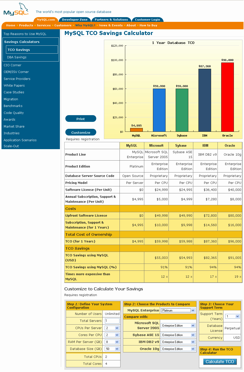 Total Cost Of Ownership Calculations Lovely Database Tco Calculator