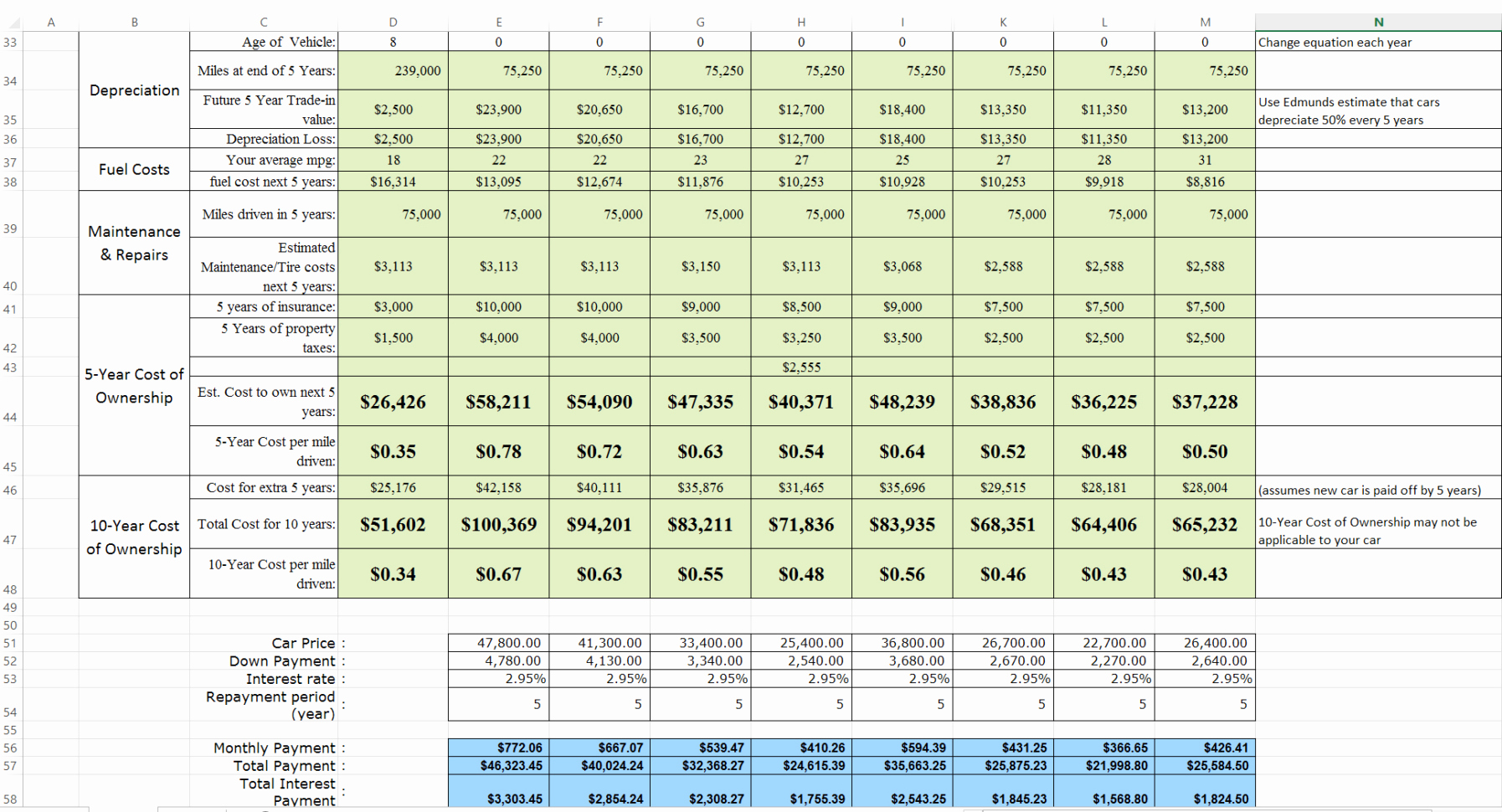 Total Cost Of Ownership Calculations Luxury Car Cost Ownership Spreadsheet – Spreadsheet Template