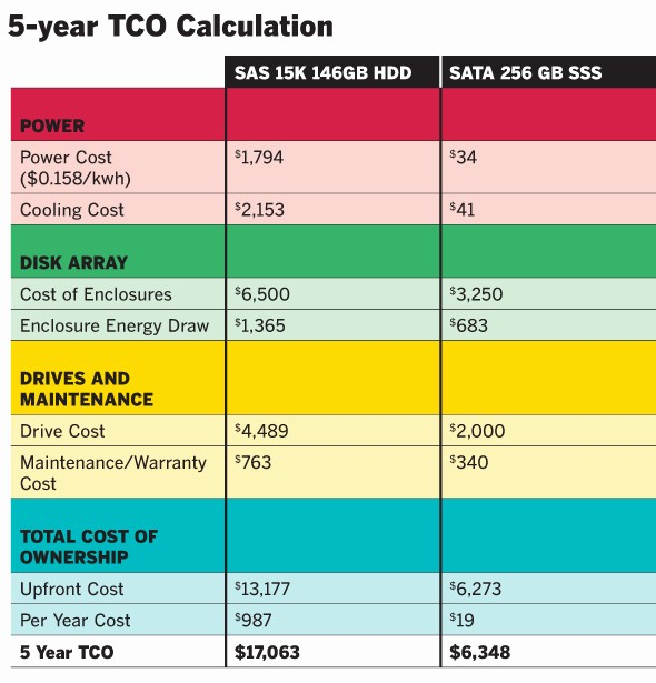 Total Cost Of Ownership Calculations Unique How to Calculate the Costs Of solid State Drives